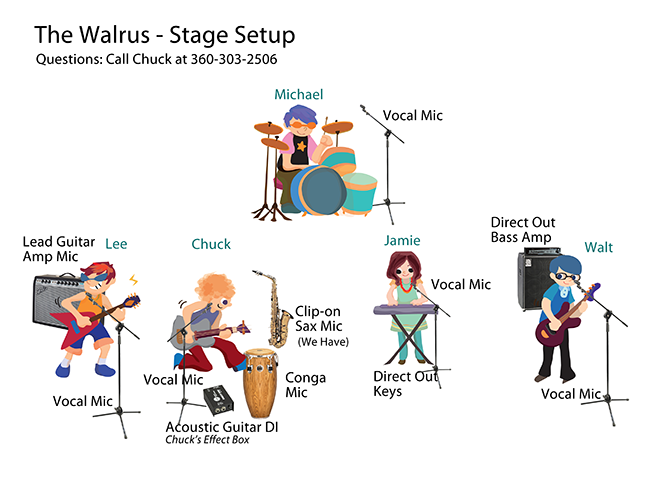 stage diagram